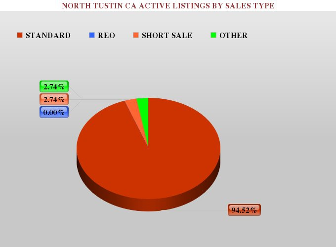 Graph Showing the Percentage of Foreclosures, Short Sales, and Standard Real Estate For Sale in North Tustin CA