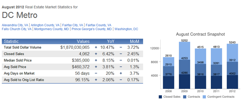 August 2012 DC Metro Real Estate Market Report