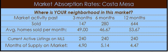 Costa Mesa Homes Absorption