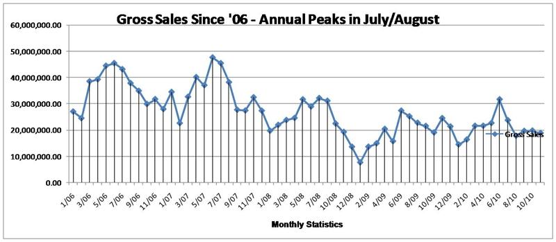 Pinehurst Homes Sales November 2010