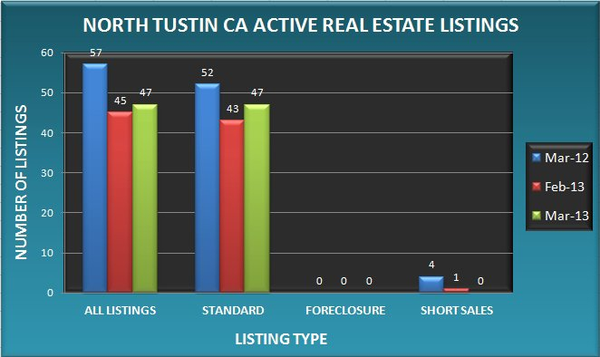 Graph comparing the number of real estate listings in North Tustin CA in March 2013 to February 2013 and March 2012