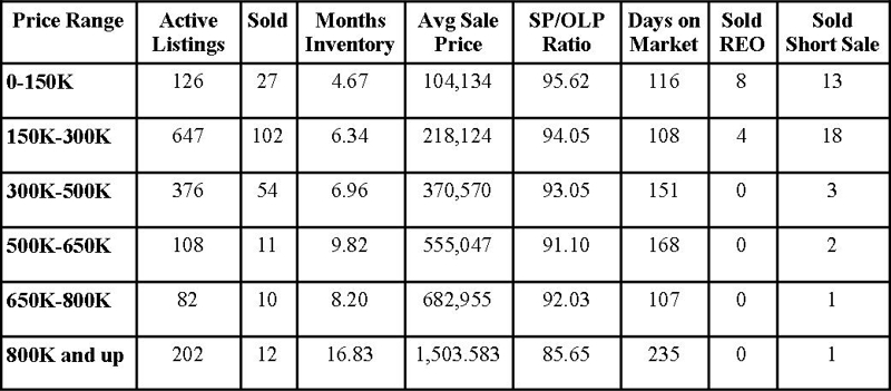 St Johns County Florida Market Report September 2012
