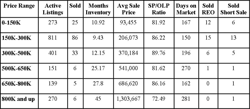 St Johns County Florida Market Report January 2011