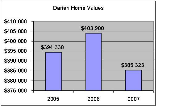 Darien Home prices