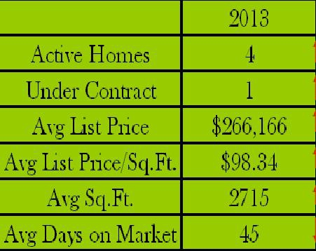 Riverchase  Subdivision in Hendersonville Tn Market Report 2011-2012