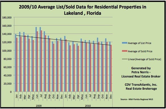 Lakeland FL Homes for Sale - Home Prices for December 2010