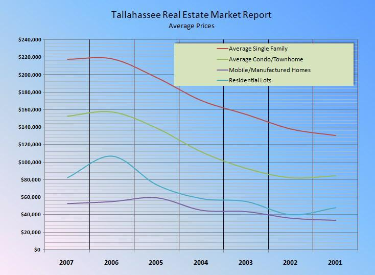 real estate tallahassee fl