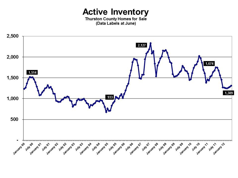 Olympia WA Real Estate Market active inventory