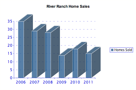 River Ranch Home Sales 2006-2011