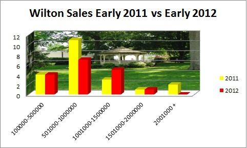 Wilton Sales early 2011 vs Early 2012