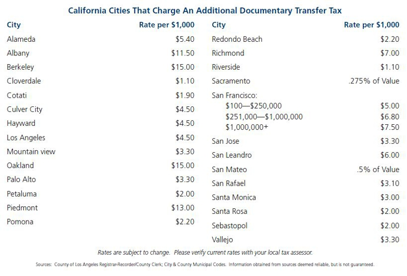 How Much Is Tax >> California Documentary Transfer Taxes What Are They And