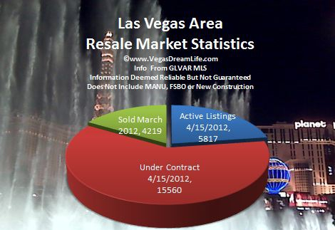 las vegas nv area pendings real estate market report for march 2012 includes henderson north