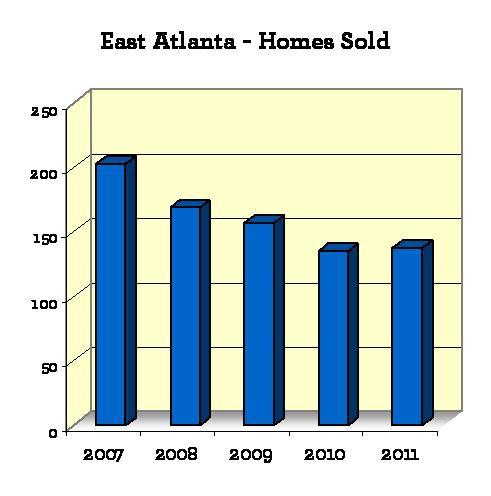Nest Atlanta Realty Group, East Atlanta Realtors