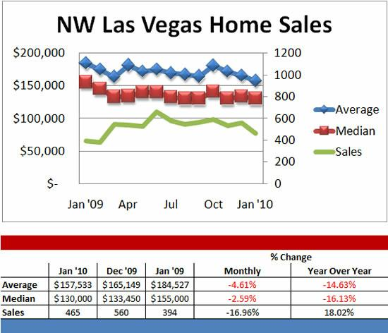 Northwest Las Vegas home sales