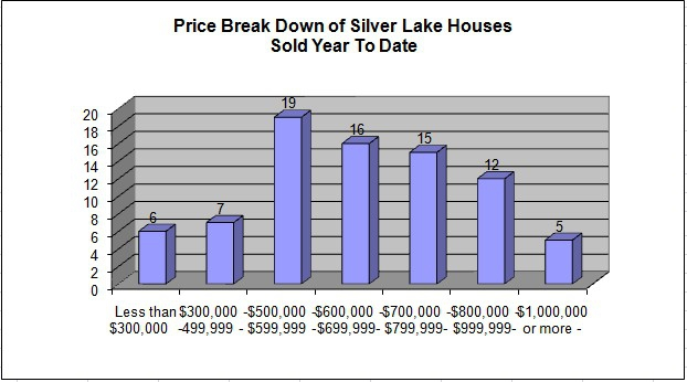 YTD Sold properties in Silver Lake CA