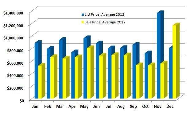 Ridgefield CT 2012 List vs Sales Price