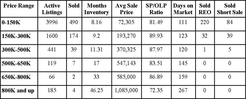 Jacksonville Florida Real Estate: Market Report March 2011