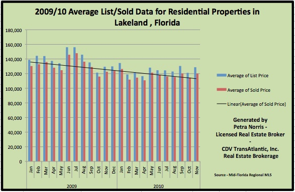 Lakeland Florida Overall Home Sales