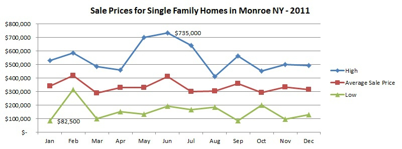 sales prices 2011 monroe