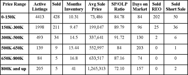 Jacksonville Florida Real Estate: Market Report August 2010