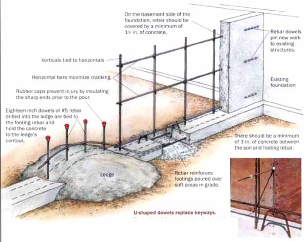 Foundations Chelan Home Inspection