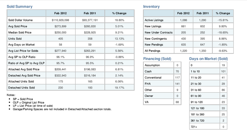 February 2012 Real Estate Market Update