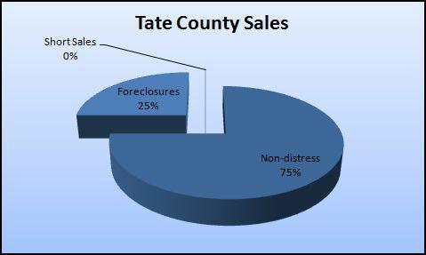 Tate County MS Real Estate sales