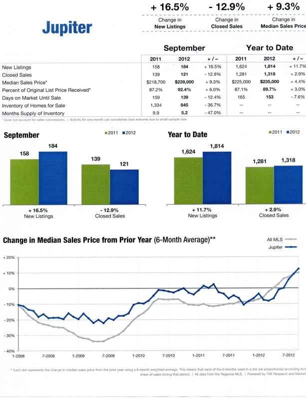 Jupiter Florida September Housing Report