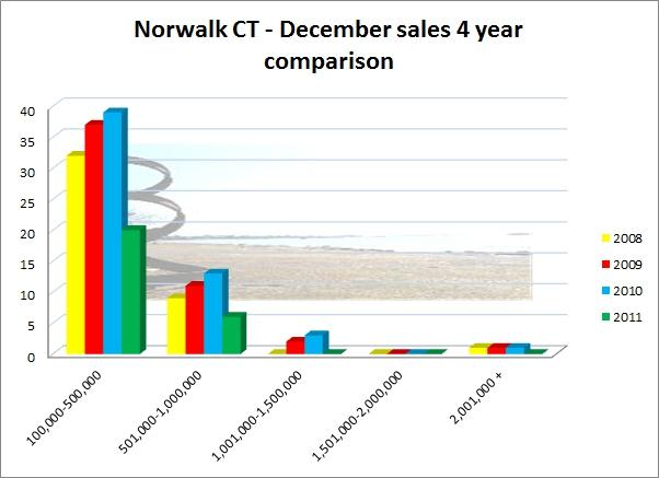 Norwalk CT December 2011 Market Report of Sales