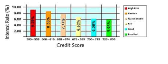 credit scrore chart