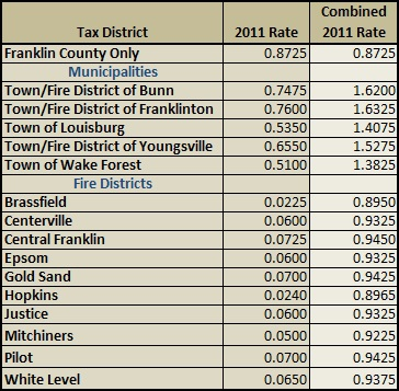 2011 Franklin County Property Taxes | Franklin County NC Property Tax Guide