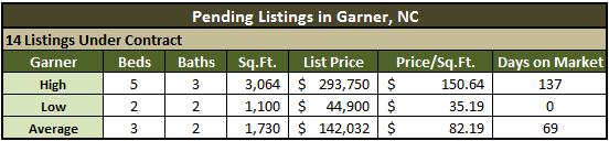 Garner NC Real Estate Market Report