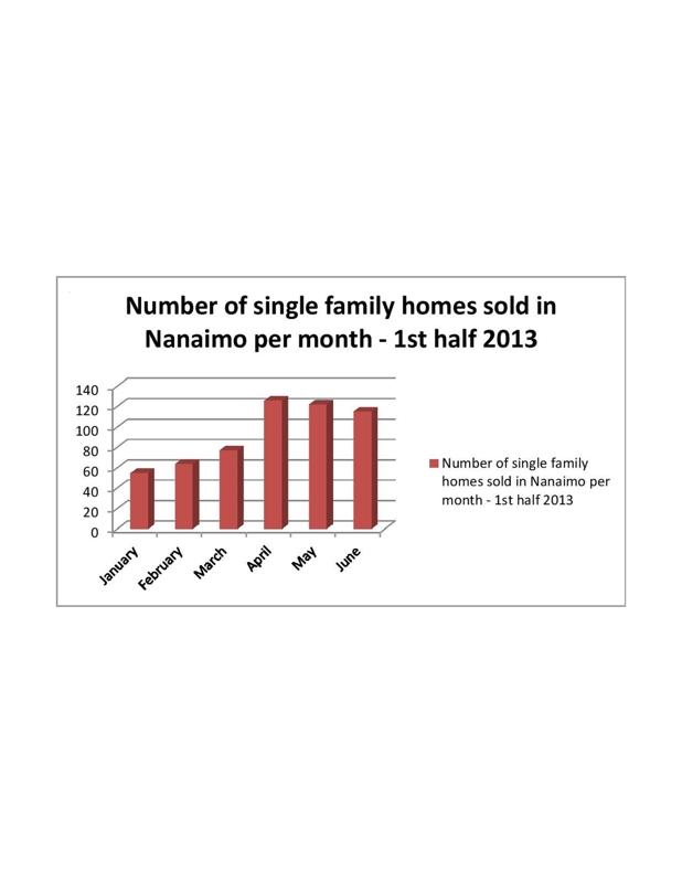 Nanaimo single family home sales