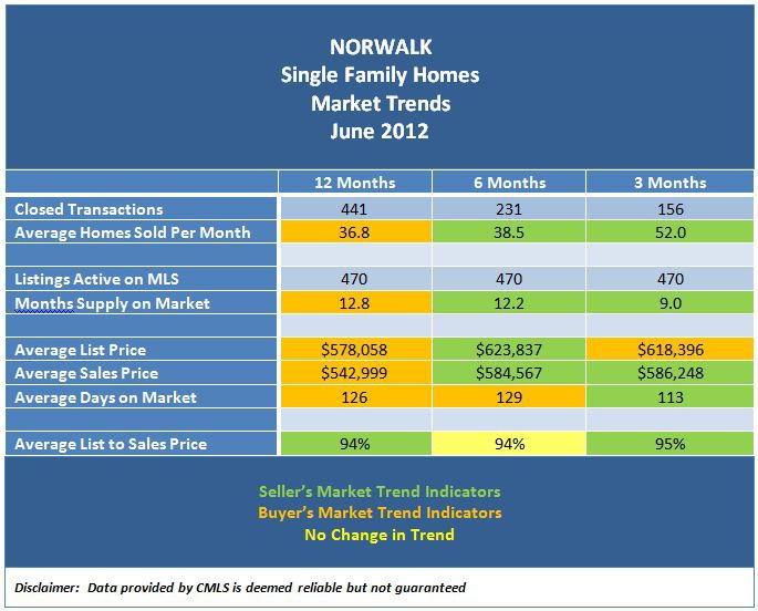 Norwalk Real Estate Market Trends June 2012