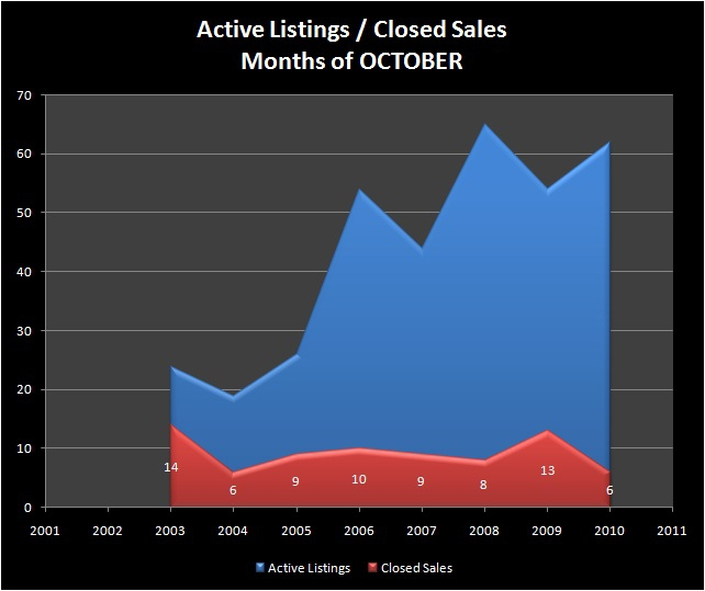 HOMES FOR SALE - SPRINGFIELD, OR - HAYDEN BRIDGE neigborhood - Active Listings, Closed Sales - HAYDEN BRIDGE RMLS Market Area - Months of OCTOBER, 2001-2010 - Jim Hale, Principal Broker, ACTIONAGENTS.NET