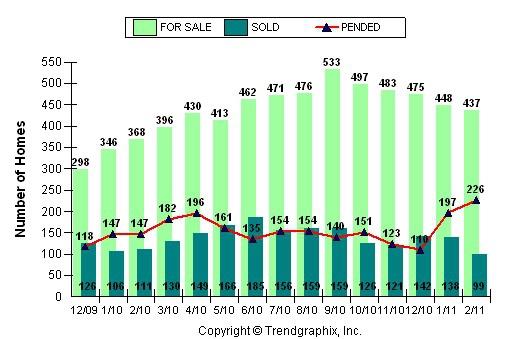 Real Estate Market Report Roseville CA - Home Trends & Stats in Roseville