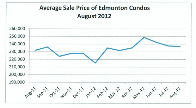 Average sale prices of condos for sale in Edmonton August 2012