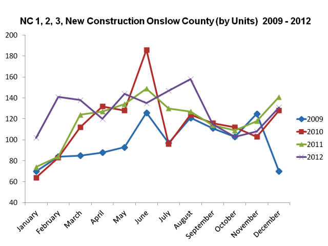 Jacksonville NC Real Estate Market Report New Construction Sales Dec 2012