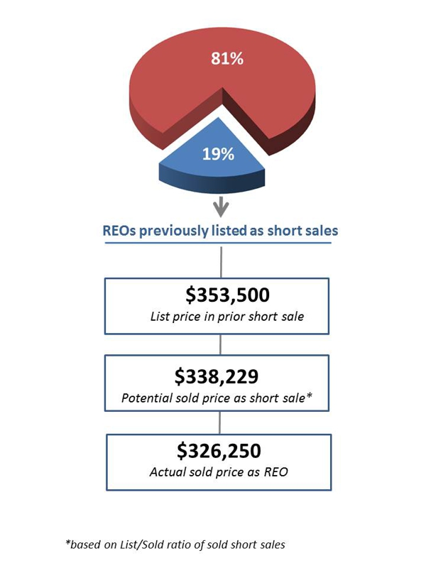 Failed short sales that become REOs