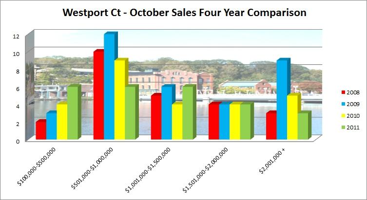 Westport CT 06880 Market Report October 2011 Sales