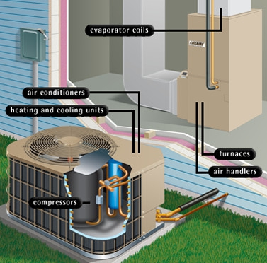 New home or renovated homes and your hvac system for New heating system