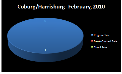 Chart - Homes Sold by Type of Sale: Regular, Short Sale,     Bank-Owned - COBURG/HARRISBURG/I-5 RMLS Market Area, Lane and Linn     Counties, OR - February, 2010 - Jim Hale, Principal Broker,     ACTIONAGENTS.NET