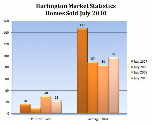 Burlington MA Home Market