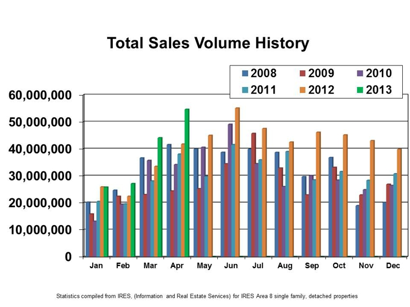 Loveland Homes For Sale May 2013 Market Update
