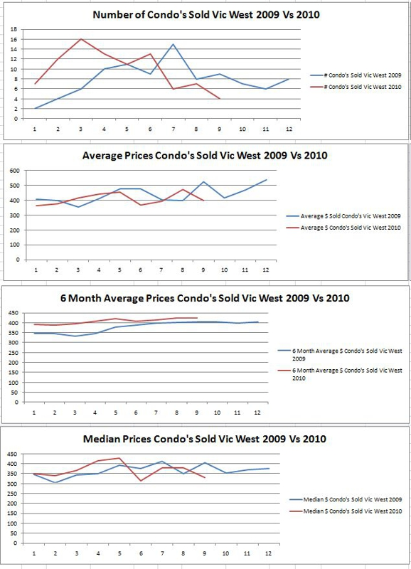Victoria West Condominium Sales September 2010