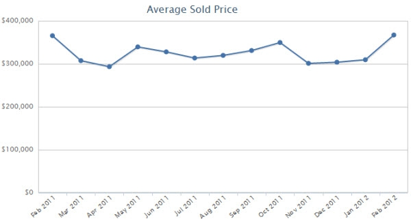 Average sold price of homes in Frankfort