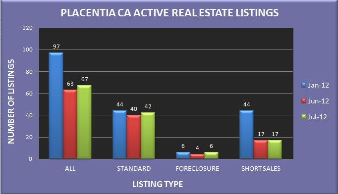 Graph comparing the number of real estate listings in Placentia CA in January, June and July 2012