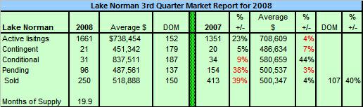 Lake Norman 3rd Quarter Home Sales Overview