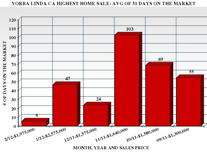 Graph of the Highest Yorba Linda CA Luxury Home Sales and How Many Days They Were on the Market