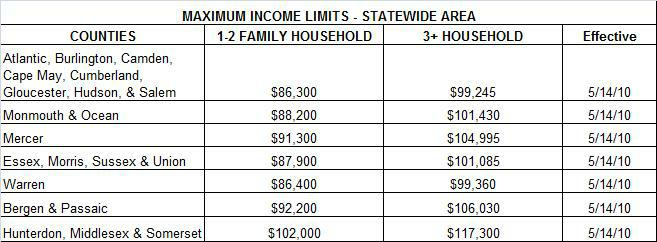 Nj First Time Home Buyer Program Income Limits. How To Receive Fax Via Email. Credit Card Convenience Checks. San Francisco Community Clinic Consortium. Public Private Partnership Llb Degree Online. Motorcyle Insurance Quote Toyota Corolla Oil. Consumer Reports Best Car Insurance. Car Rental In Australia Sydney. Places To Sell Jewelry For Cash